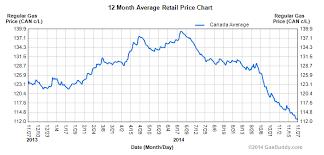 Gas Prices Plummet Toward 1 A Litre Across Canada