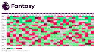 Fpl Chart Community Xi Fixture Difficulty Fantasy Football Community