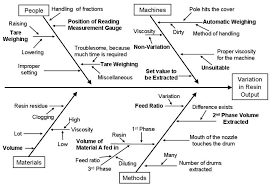 six sigma green belt tutorial management and planning tools cause and effect diagram sample