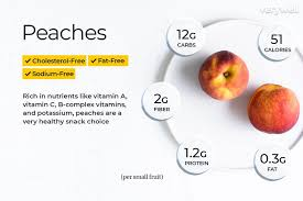 Peach Nutrition Facts Calories Carbs And Health Benefits