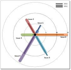Produce A Custom Spoke Chart In Excel Chandoo Org Learn