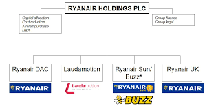 British Airways Organisational Chart European Airline Group Structures Ryanair Cloning Iag Capa