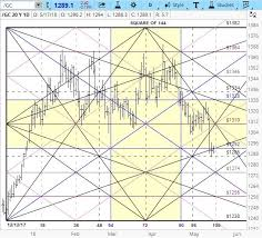 Gann Square Of 12 Chart Gold Gann Square Of 144 Stock Charts Places To Visit