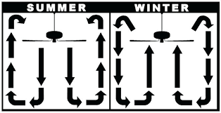 ceiling fans in the winter ceiling fans in winter pull up or push down mixers at