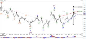 Rising Wedge Chart Pattern Eur Usd Builds Rising Wedge Reversal Chart Pattern At Fibs