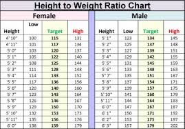 25 You Will Love Teenage Girls Height And Weight Chart