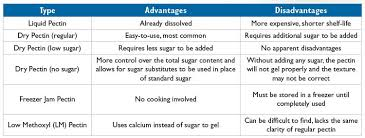 Pectin Content Of Fruits Chart Basics 101 Pectin Interesting Name Interesting Ingredient