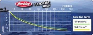 19 Unmistakable Flicker Shad Trolling Depth Chart