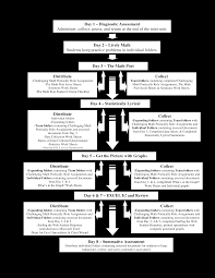Completed Assignments Chart Daily Work Flow Chart Templates At Allbusinesstemplates Com