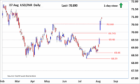 Forex Analysis Chart Usd Inr Update Focus Stays On The