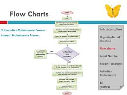 Corrective Maintenance Process Flow Chart Creating Healthcare For The World Ppt Download