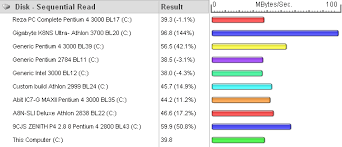 Hard Drive Performance Chart Passmark Bandwidth Test Disk Speed