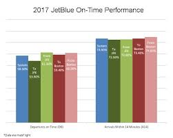 Jetblues Weak Operational Performance Impacts More Than
