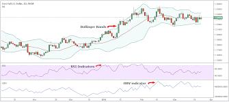 Best Combination Of Technical Indicators Market Maker Methods
