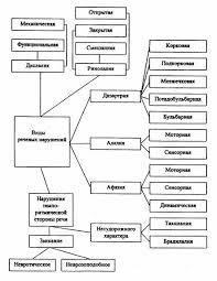 Классификация речевых нарушений Реферат В настоящее время в логопедии существуют две классификации речевых нарушений клинико педагогическая и психолого педагогическая педагогическая