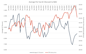 Lic Nav Chart Whats Been Happening With Lic Net Asset Value Discounts