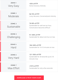 Ftp Chart Power Zone Rides Everything You Need To Know The Output