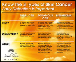 Mole Chart For Skin Cancer 3 Types Of Skin Cancer Chart South Shore Skin Center