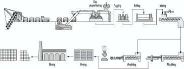 Glass Industry Process Flow Chart 84 Glass Pottery And Related Materials