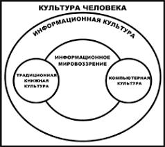 Реферат Информационная культура com Банк рефератов  Информационная культура является важнейшим фактором успешной профессиональной и обыденной деятельности а также социальной защищенности личности в