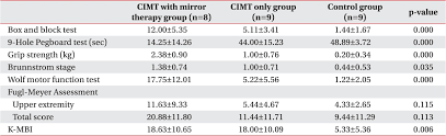 Effect Of Constraint Induced Movement Therapy And Mirror