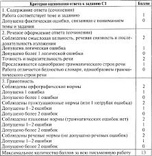 Наталия Егорова Контрольно измерительные материалы Русский язык  Комментарии для учителя по выполнению заданий и их оценке