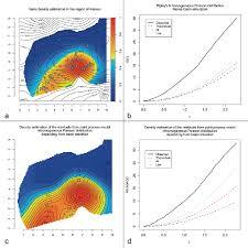 Pattern Analysis