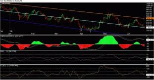 Subscription Commodity Charts Online Trading Metal Chart