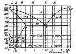 Реферат Железоуглеродистые сплавы Рис 2 Диаграмма состояния сплавов железа суглеродом i v1 характерные сплавы