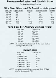 100 Amp Aluminum Wire Mmdmz Co