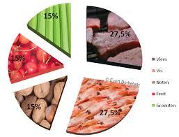 Hoeveel groente mag je per dag eten