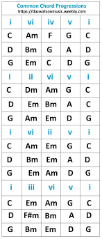 Major Scale Chord Progression Chart Major And Minor Chord Progessions Chord Formulas All