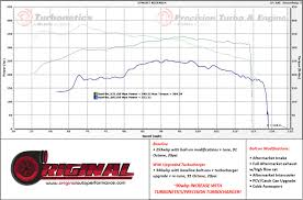 Ford Mustang 2 3l Ecoboost Drop In Turbonetics Performance