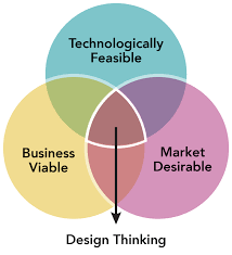 Design Thinking Training Stanford Design Thinking And The Business Agility Ecosystem Solutionsiq