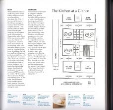 Small Restaurant Kitchen Layout Restaurant Kitchen Layout Templates Including Magnificent Pictures