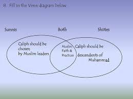 Judaism And Islam Venn Diagram Judaism Christianity And Islam Venn Diagram Venn Diagram Sunni And