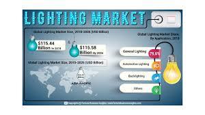 Us Led Lighting Market Size Lighting Market Size Share And Growth Forecast Till 2026