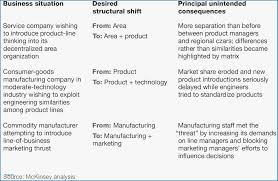 Consulting Proposal Template Mckinsey New Nice Consulting Report ...