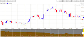 Multiple Forex Charts Live Real Time Forex Charts Javascript Plugin