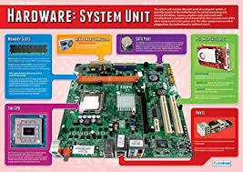 The System Unit Computer Science Educational Wall Chart