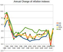 Retail Price Index Wikipedia