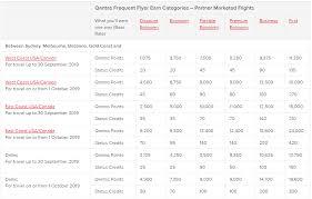 Aa Mileage Chart Aa Qantas Improve Mileage Earnings Expand Codeshare The