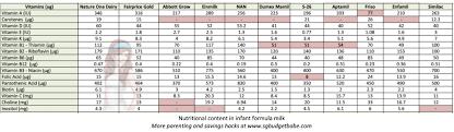 Infant Formula Comparison Chart Infant Formula Milk Which Is Best