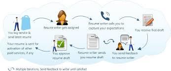 Resume Building Services Solvezone Resume Writing Service I Professional Resume