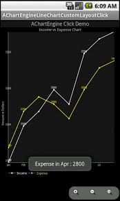 Android Onclick Event Handler For Custom Layout Linechart In