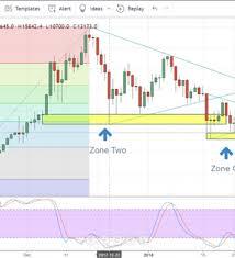 Bitcoin Price Chart Battles Strong Technical Support Nasdaq