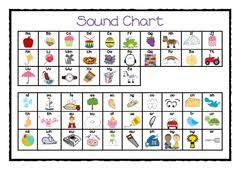 Jolly Phonics Actions Chart Jolly Phonics Phonics Sounds