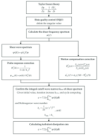 The Flow Chart Of Calculating Turbulent Kinetic Energy