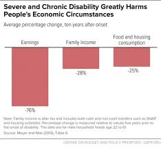 Va Compensation Pay Chart 2013 Snap Provides Needed Food Assistance To Millions Of People