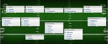 Dallas Cowboys Depth Chart Nfl Madden 19 Dallas Cowboys
